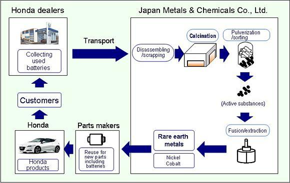 rare earth flow chart