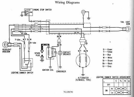 honda tl125 wiring diagram enthusiast wiring diagrams u2022 rh rasalibre co 2002 Honda Odyssey Radio Wire Diagram Honda Shadow Electrical Diagram