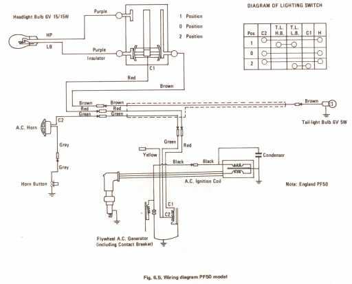 Honda Pf50 Amigo Wiring Schematic: Honda Tl125 Wiring Diagram At Outingpk.com